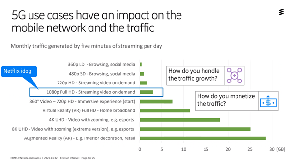 5G-påverkan-på-mobiltrafik