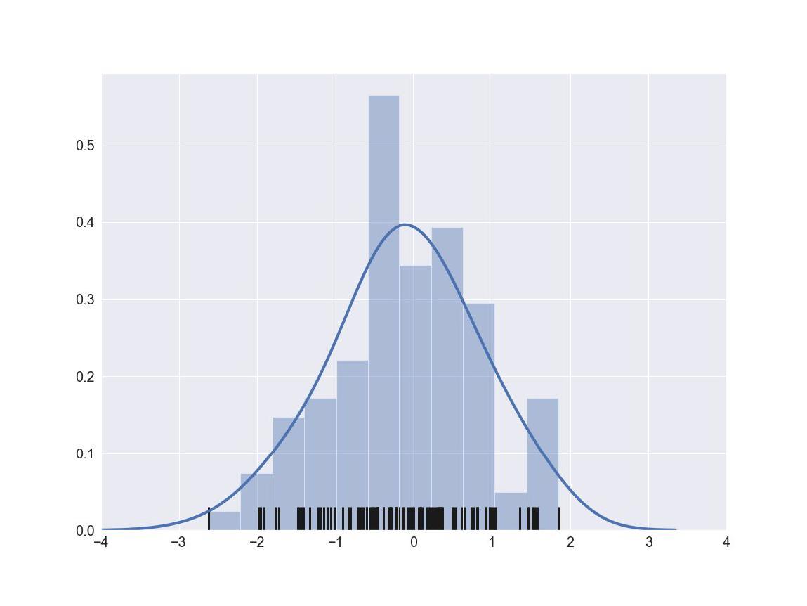Struktur-sannolikhetsfördelning-A-Society-oövervakad-inlärning