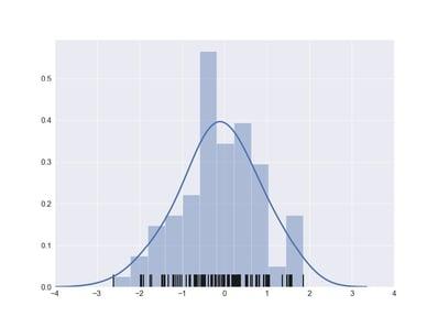Probability-divison-unsupervised-learning