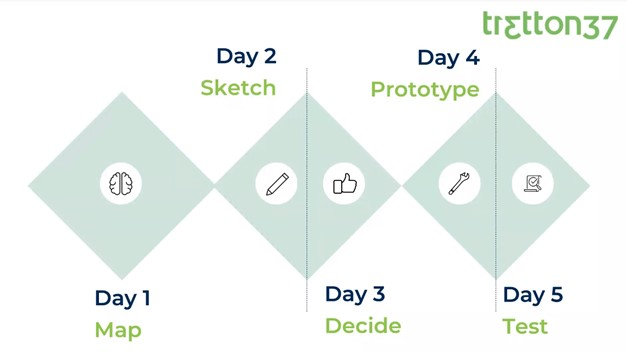 design-thinking-5-day-step-ux-design