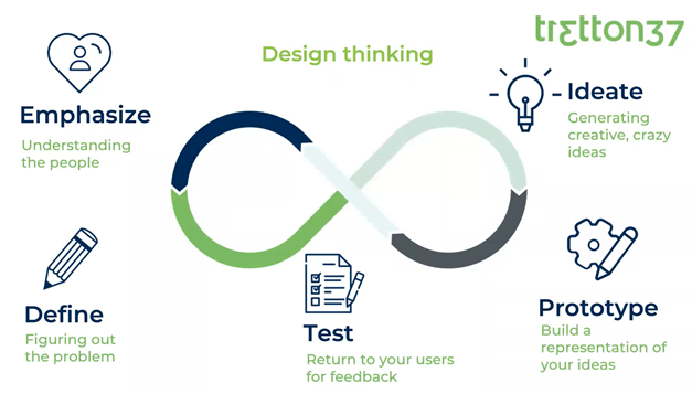 design-thinking-ux-design