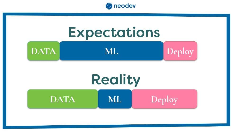 expectations-vs-reality-ml-data-deploy