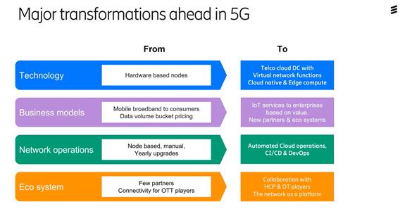 förändringar-tekniskt-inom-5G-nät
