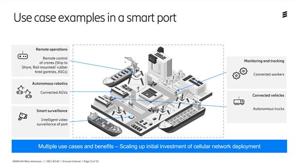 framtiden-uppkopplad-hamn-med-5G