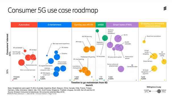 konsumenttjänster-i-5G-nätet