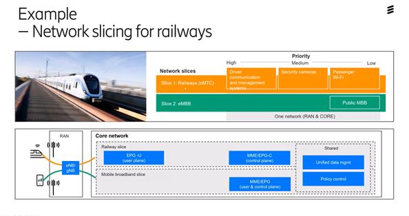 nätverks-delning-järnväg-tåg-5G