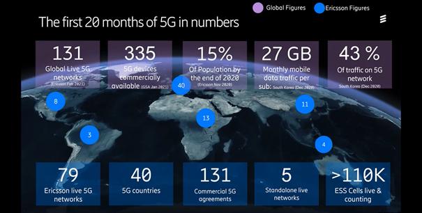 statistik-för-20-månader-av-5G