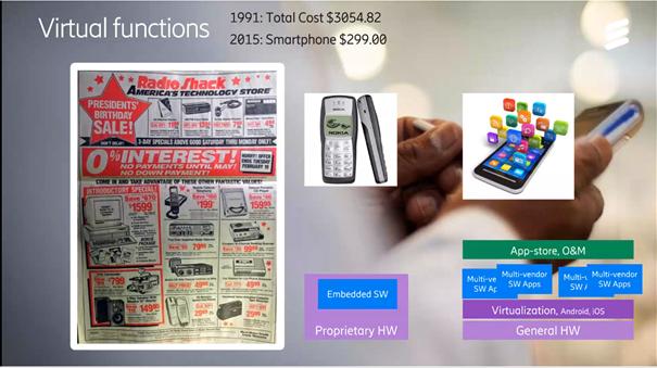 virtuella-funktioner-av-konsumentprodukter-inom-5G